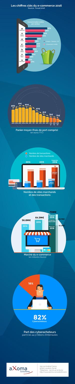 Les chiffres clés du e-commerce 2016