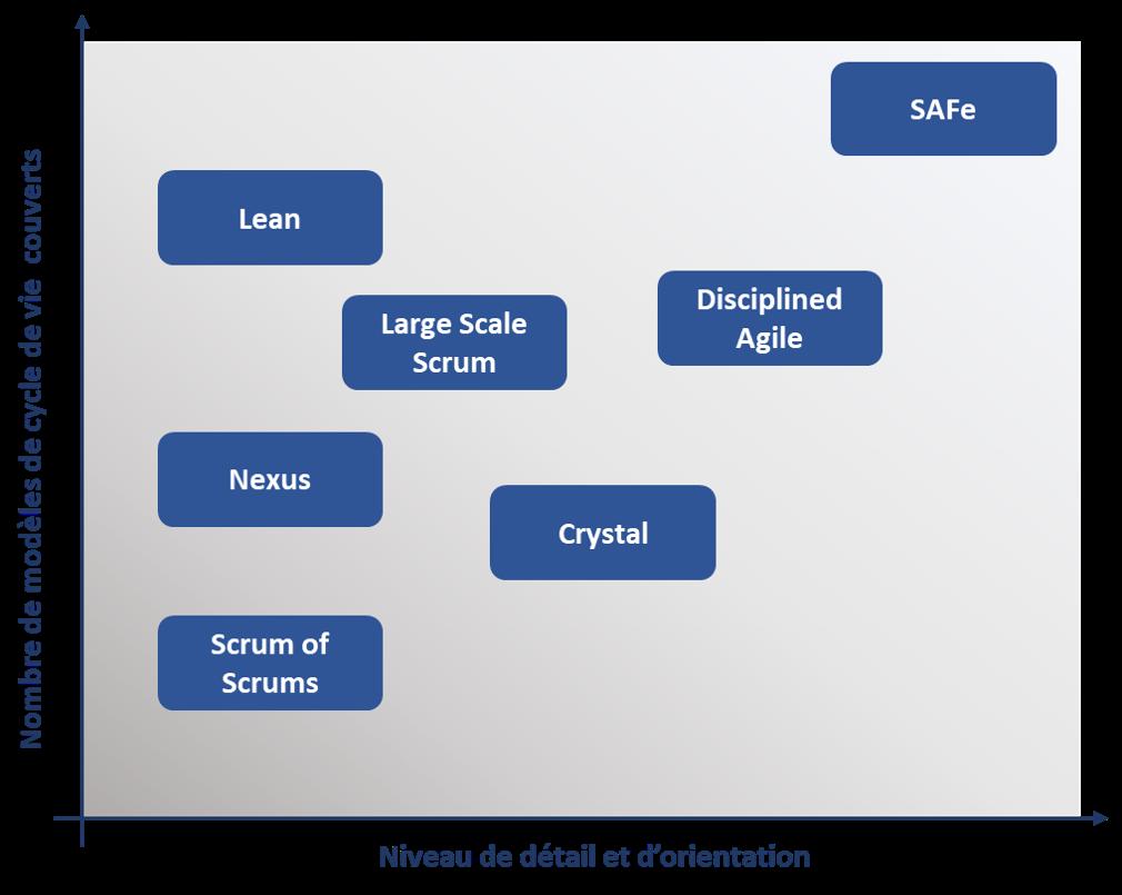 atrice frameworks Agile at Scale